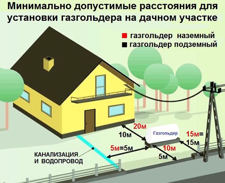 Газгольдеры для загородного дома: цены, отзывы и варианты установки