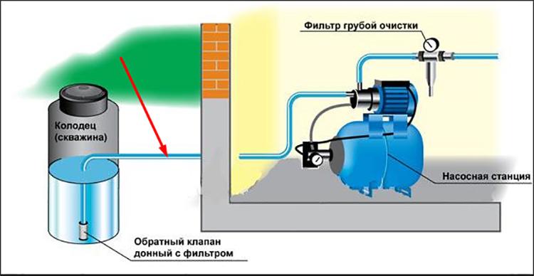 Насосная станция для частного дома − решение вопроса индивидуального водоснабжения