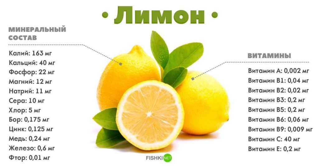 Химический состав лимона