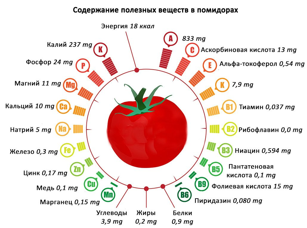 Помидоры источники витаминов