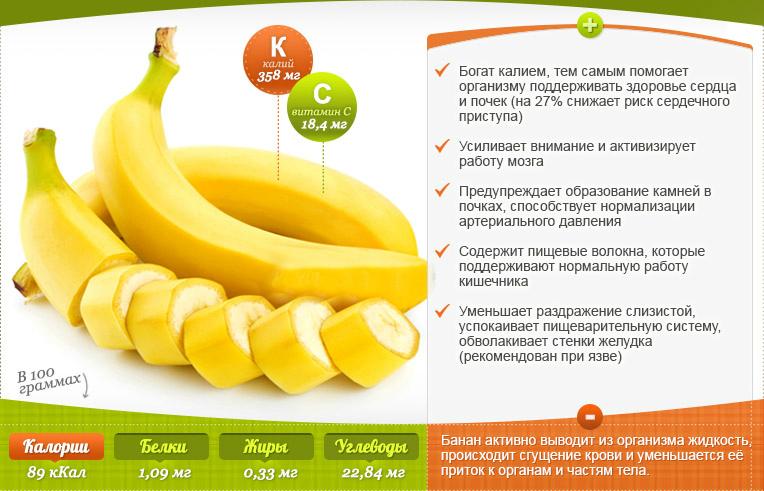 Состав и польза бананов