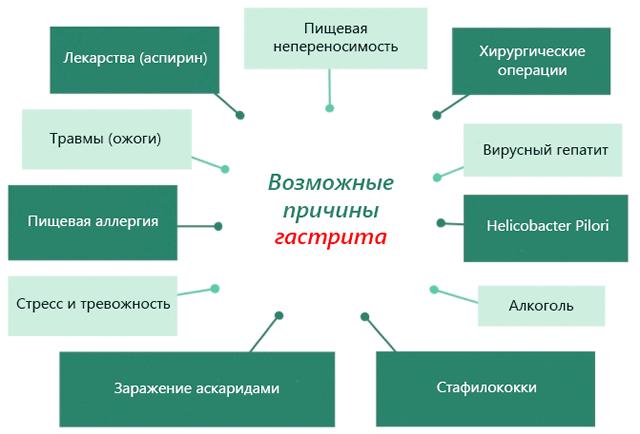 Причины гастрита