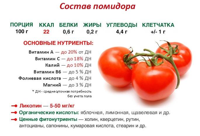 Витамины в помидорах