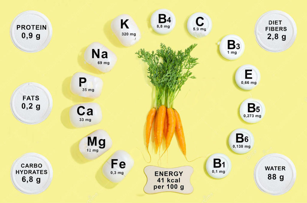 морковь химический состав