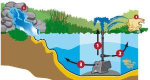 установка водяного насоса в пруду