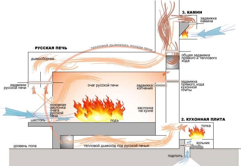 Русская печь режим отопления