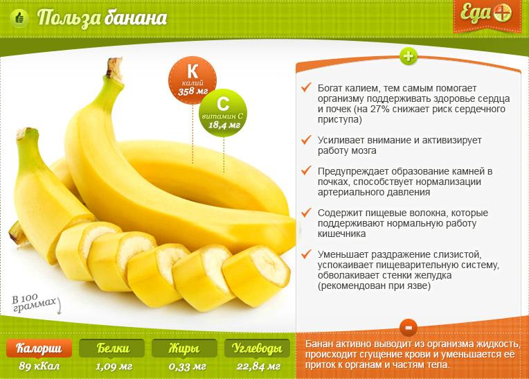 Бананы польза