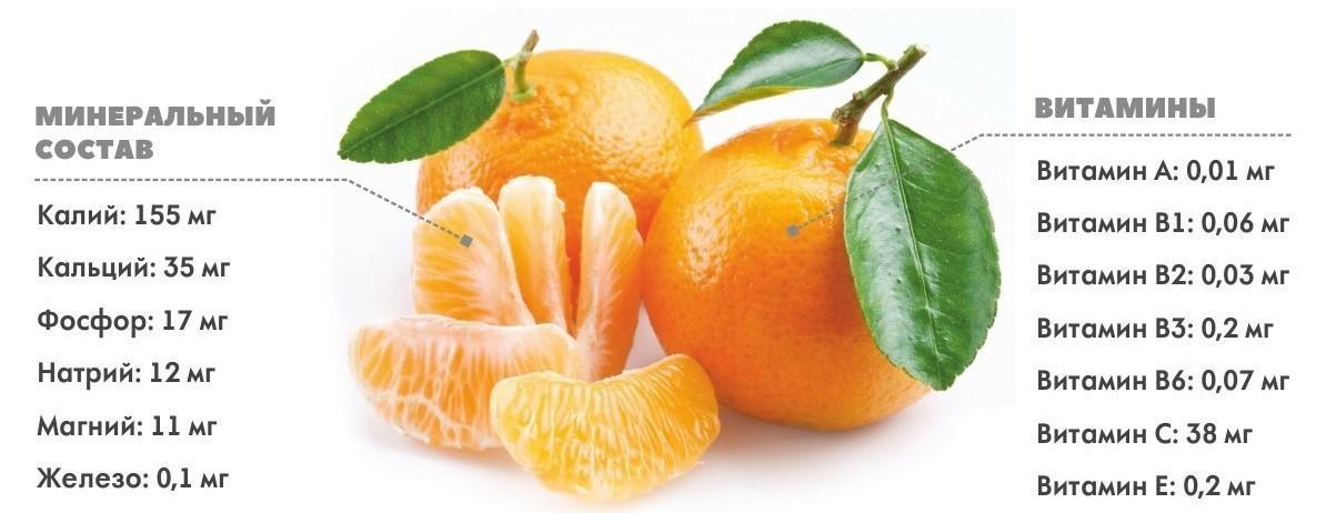 Состав мандарин