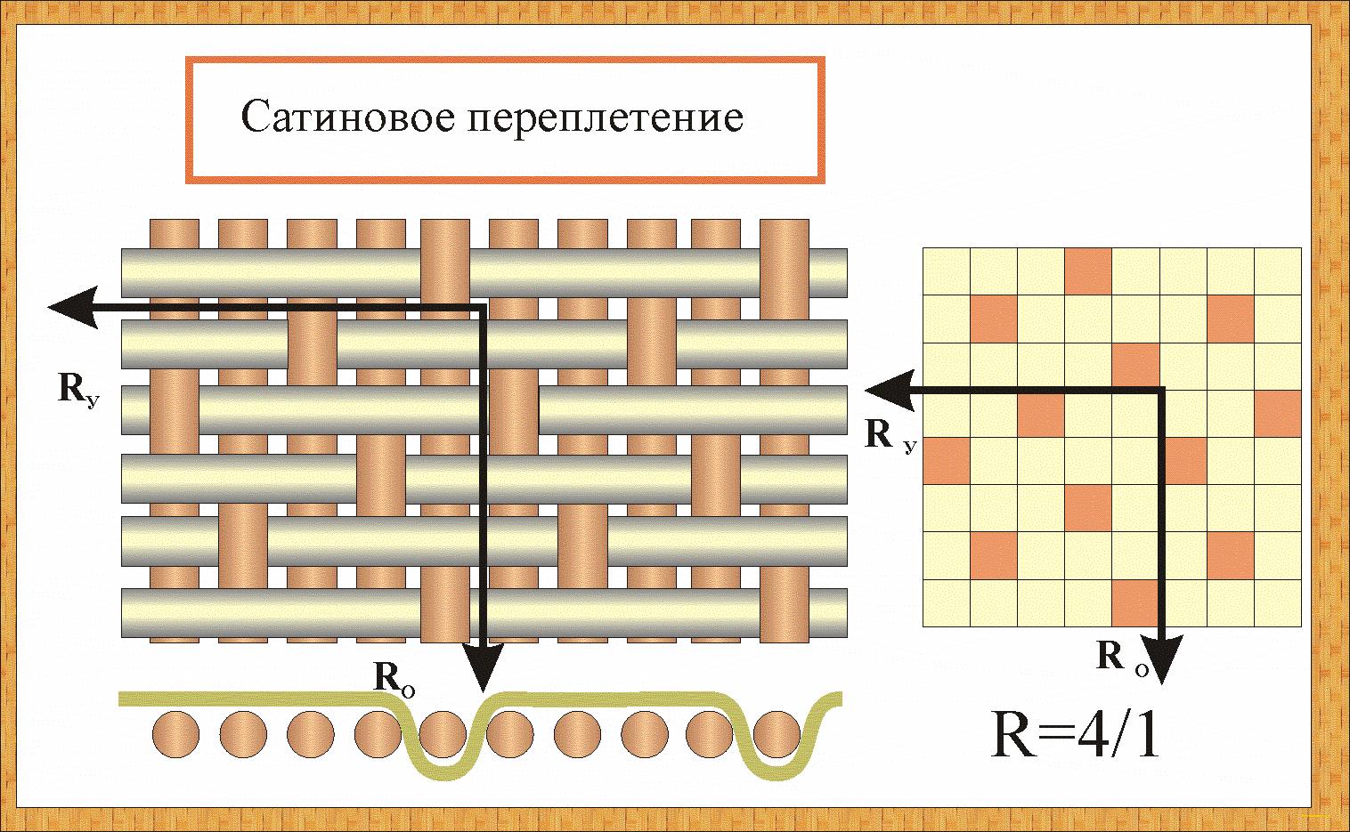 Сатиновое плетение ткани