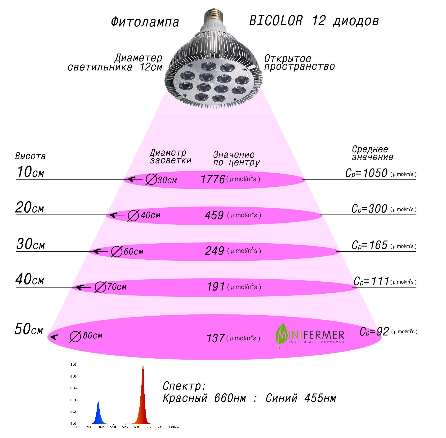 Спектр фитолампы для растений
