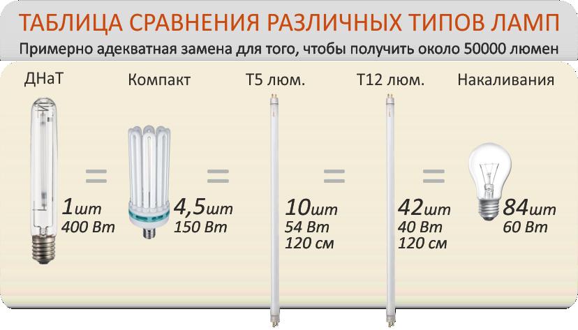 Мощность ламп для растений