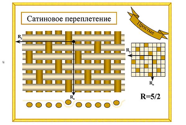 Сатиновое плетение